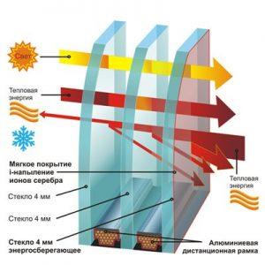 energo-steklopaket