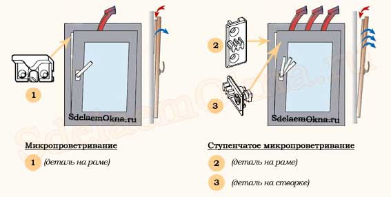 Режим микропроветривания пластиковых окон